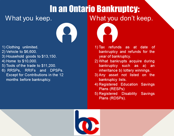 Bankruptcy Canada Infographic