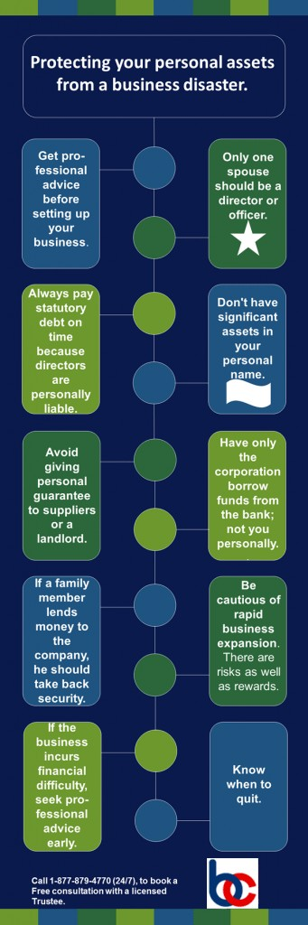 Protecting your Personal Assets From a Business Disaster.