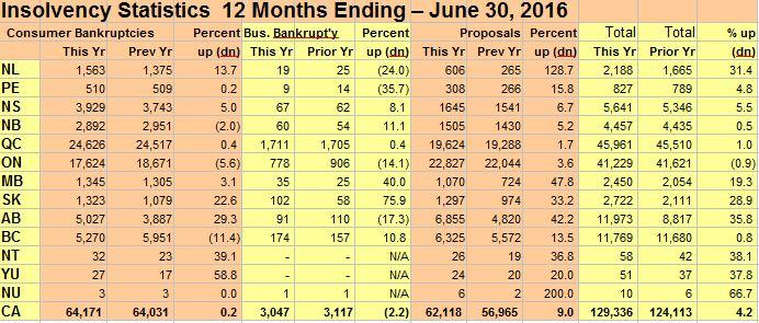Insolvency Statistics 12 Months Ending June, 2016