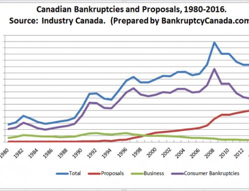 October 2017 Canadian Bankruptcy Statistics
