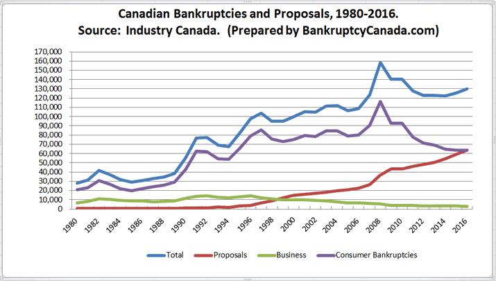 Canadian Bankruptcy Statistics