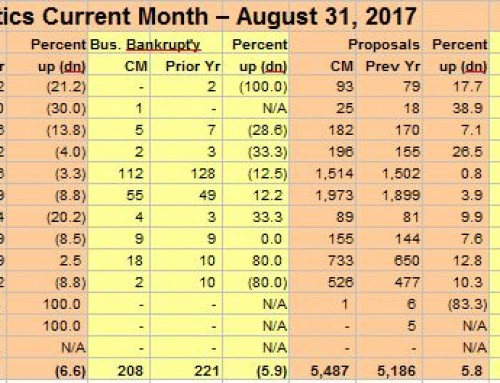 August 2017 Canadian Bankruptcy Statistics