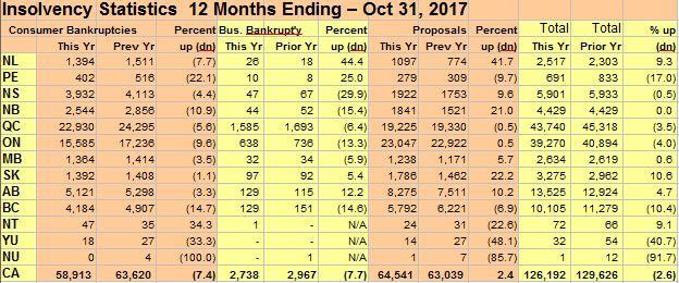 Canadian Bankruptcy Statistics 12 Months Ending October 2017